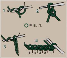 Основные виды петель
